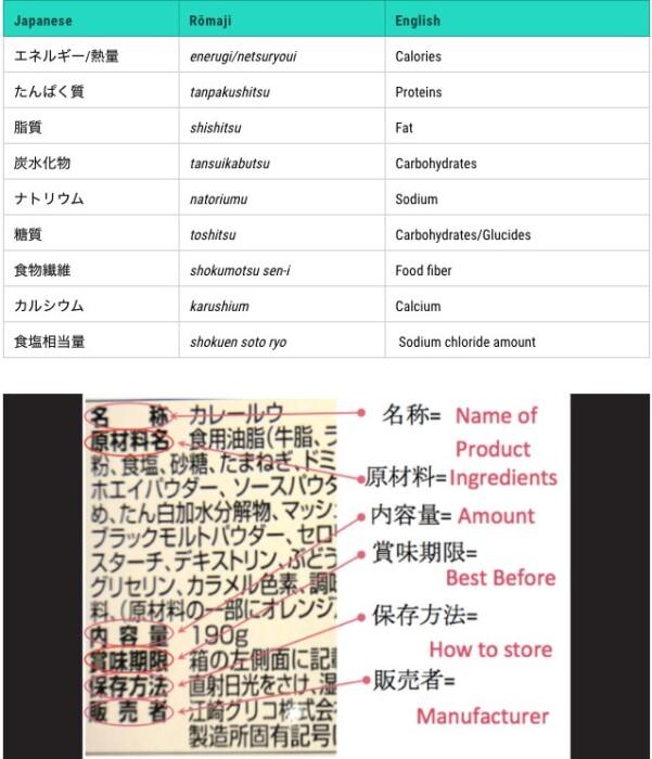 &nbspJapanese Nutrition labels paano basahin?