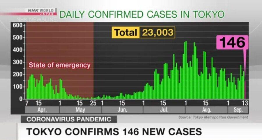 &nbspTokyo nagkumpirma ng 146 na bagong Covid-19 cases