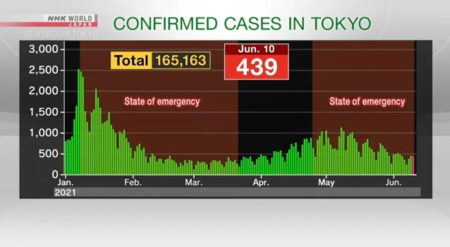 &nbspTokyo, nag-ulat ng 439 na bagong cases ng Covid-19 as of Thursday